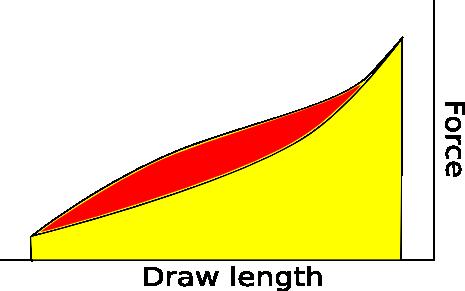 Recurve draw force curve